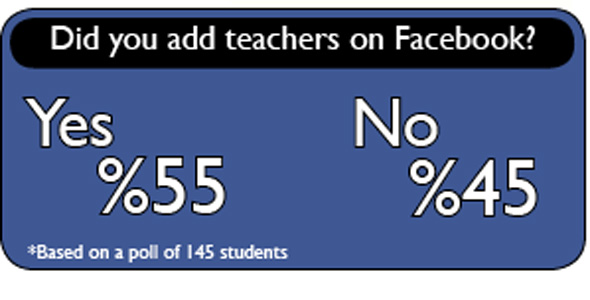 Faculty stopped from adding students on Facebook
